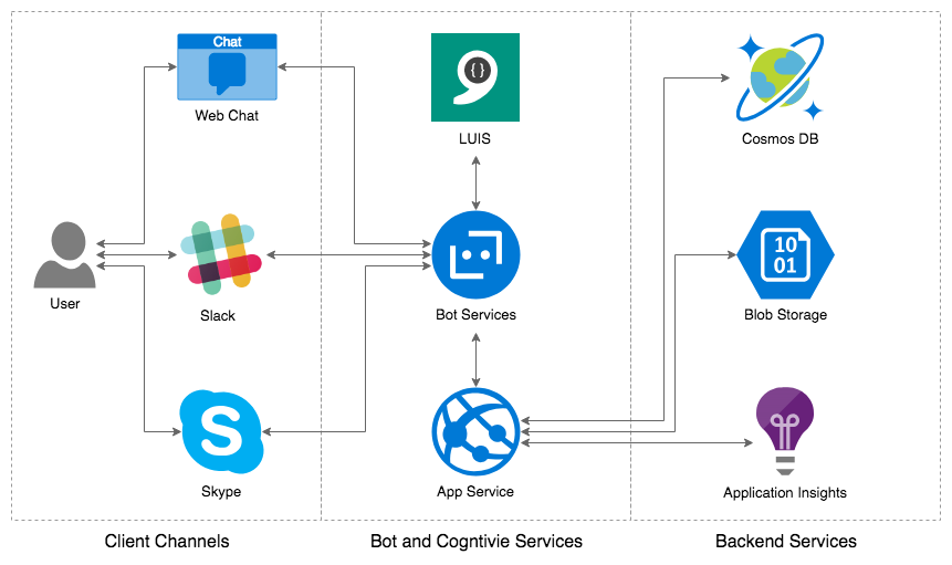 Building and Integrating LUIS-enabled Chatbots with Slack, using