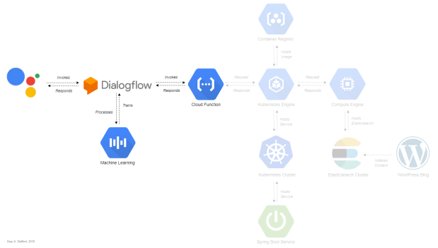 Google Search Assistant Diagram part 2b.png
