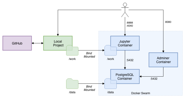 docker | Programmatic Ponderings