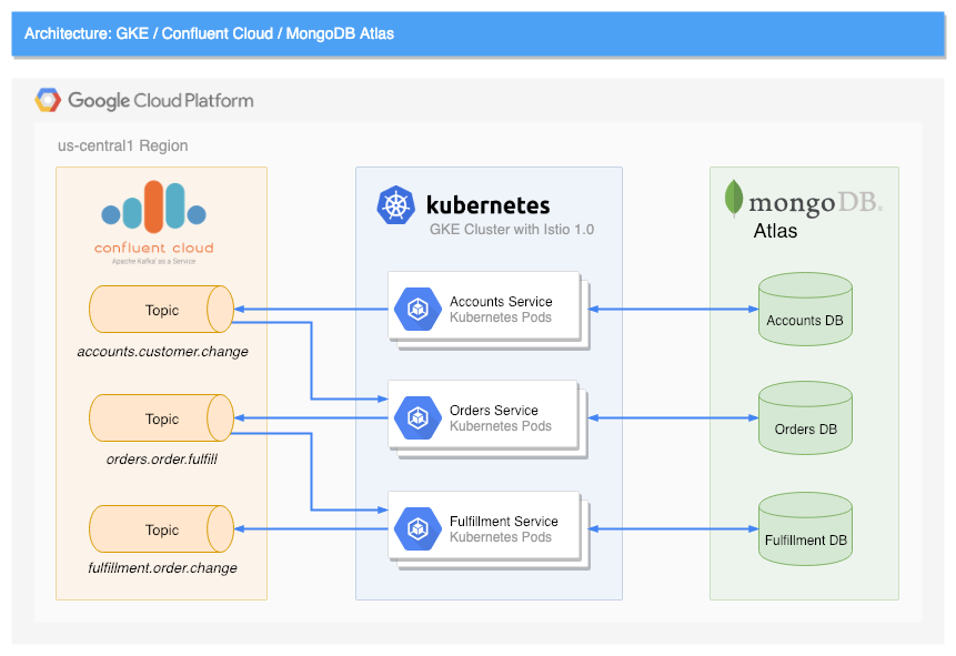 Whats The Purpose Of Balancing Or Monitoring Your Checking Account >> Building A Microservices Platform With Confluent Cloud Mongodb
