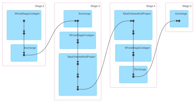 Using the Google Cloud Dataproc WorkflowTemplates API to