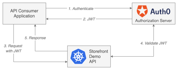 jwt-istio-authorize-flow