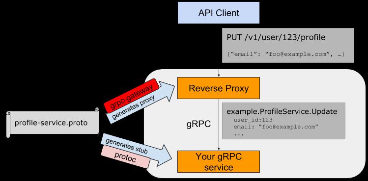 grpc_gateway.png