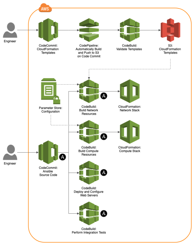 Programmatic Ponderings | Insights on Software Development, Cloud