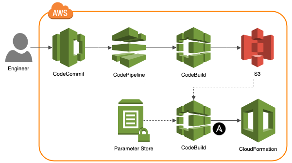 Managing AWS Infrastructure as Code using Ansible