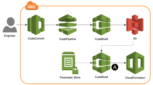 Managing AWS Infrastructure as Code using Ansible, CloudFormation