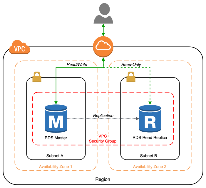 RDS AWS Arch Diagram