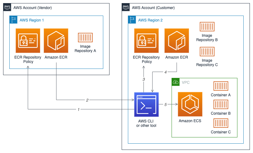 Amazon Ecr Cross Account Access For Containerized Applications On Ecs Programmatic Ponderings