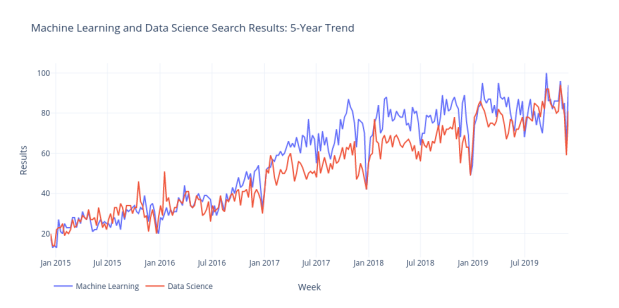 Machine Learning and Data Science Search Results_ 5-Year Trend r2