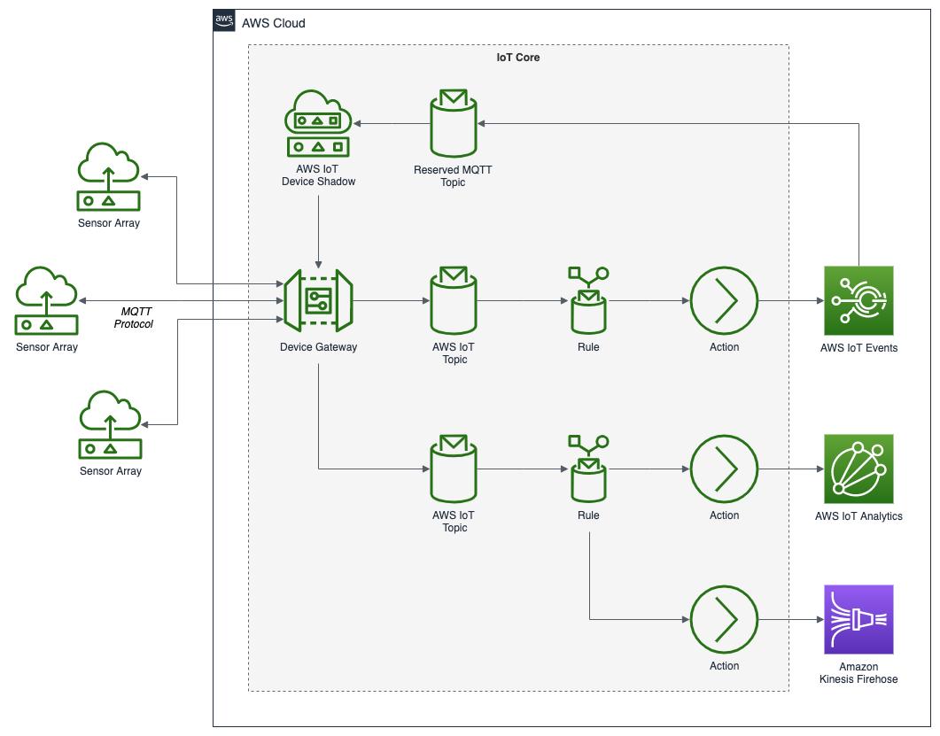 AWS_IoT_Diagram_01_Ingest_blog