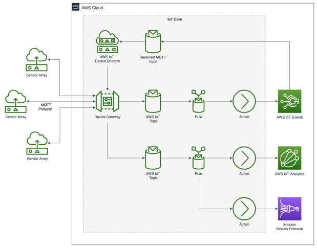 AWS_IoT_Diagram_01_Ingest_blog