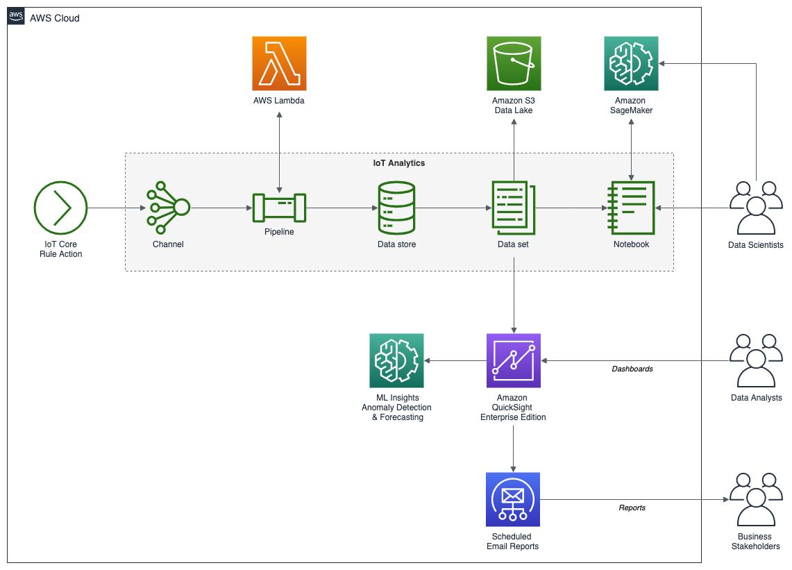 AWS_IoT_Diagram_02_IoT_Analytics_blog